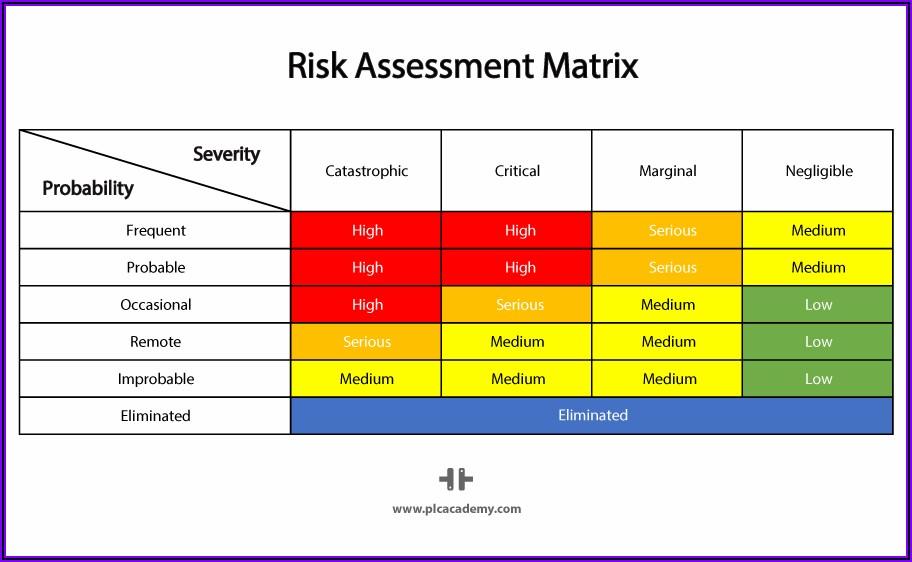 Machine Guarding Risk Assessment Form