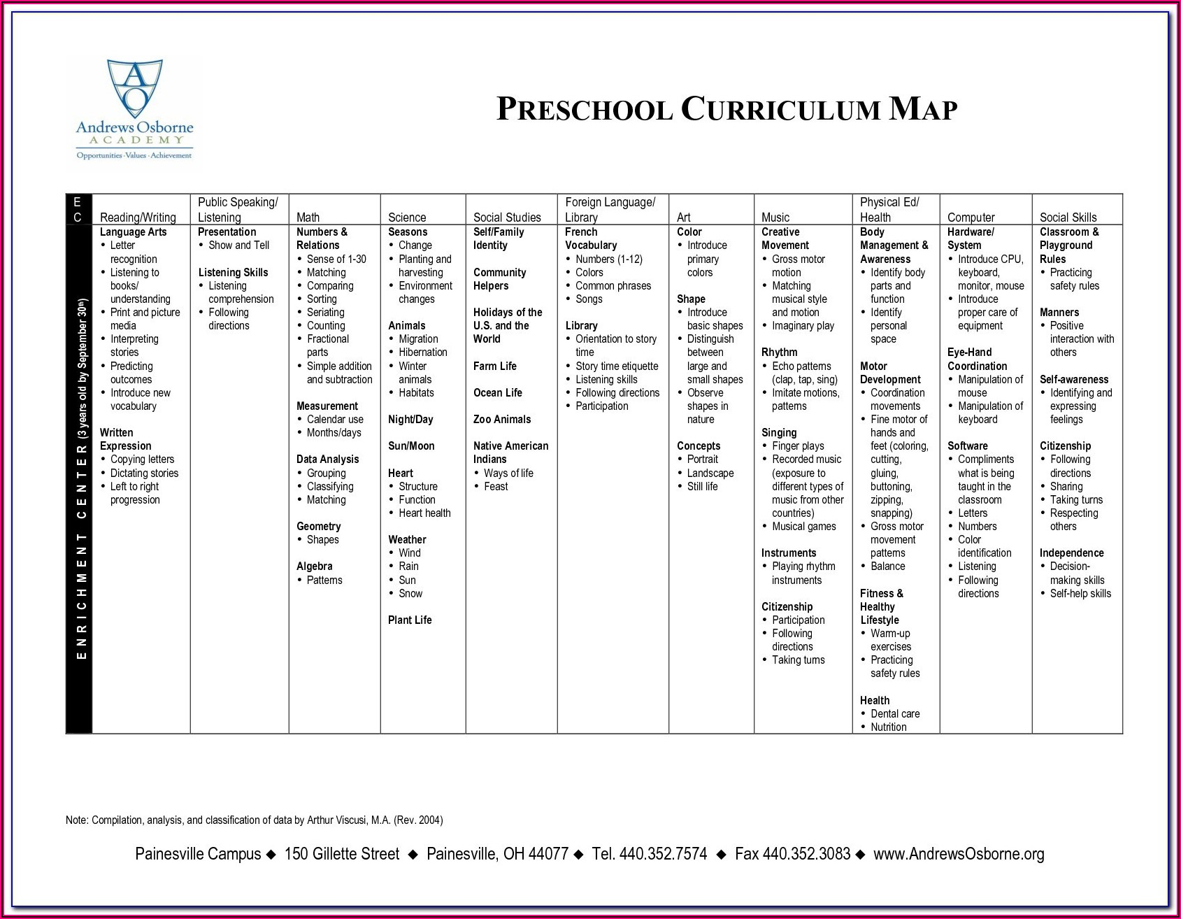 Preschool Curriculum Map Template