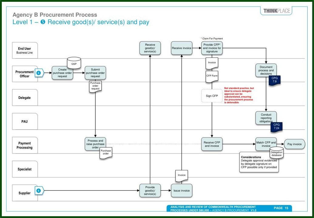 Procurement Process Map