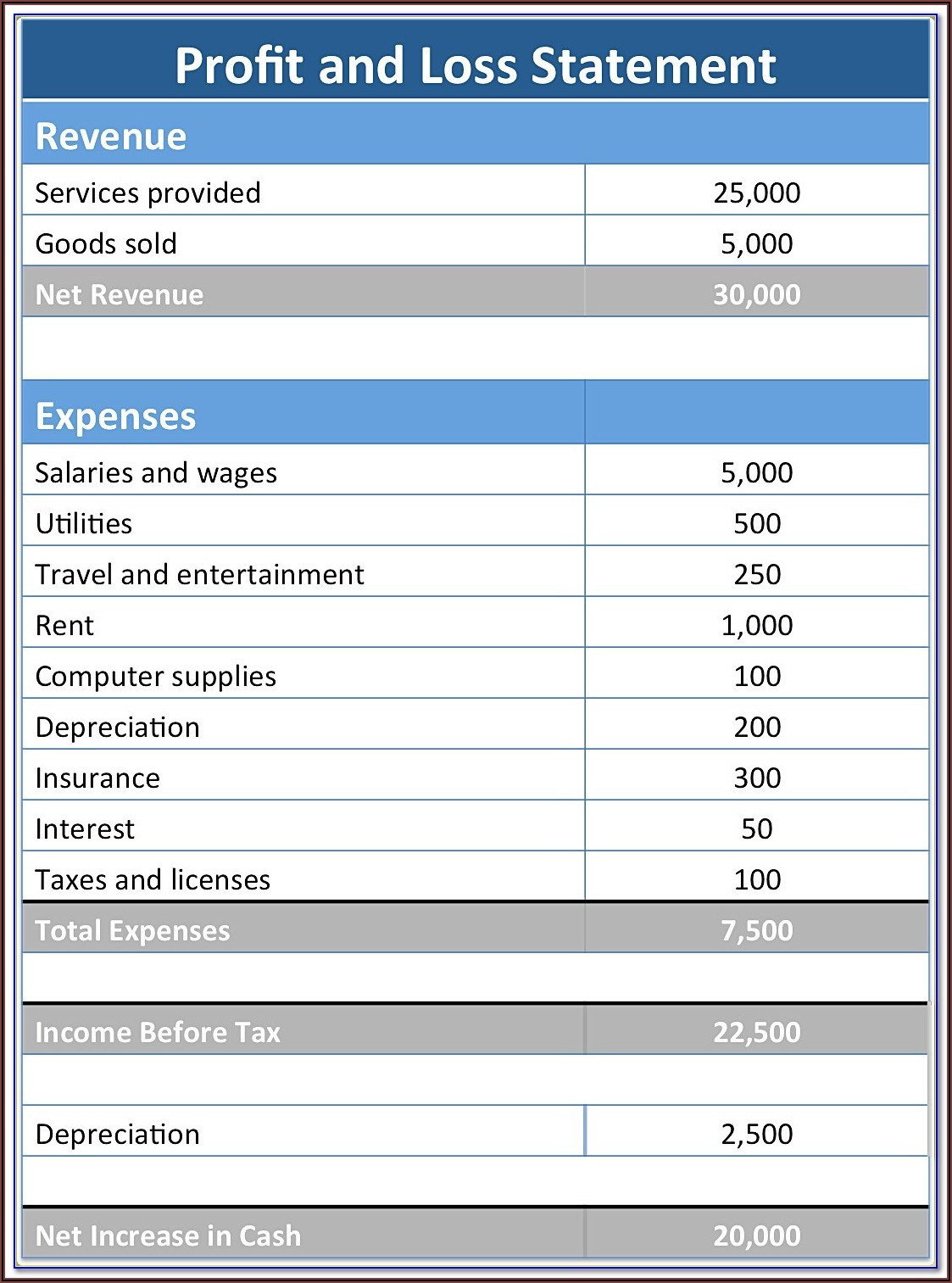 Profit And Loss Template For Self Employed Pdf