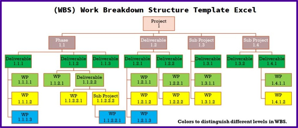 Project Work Breakdown Structure Template Excel