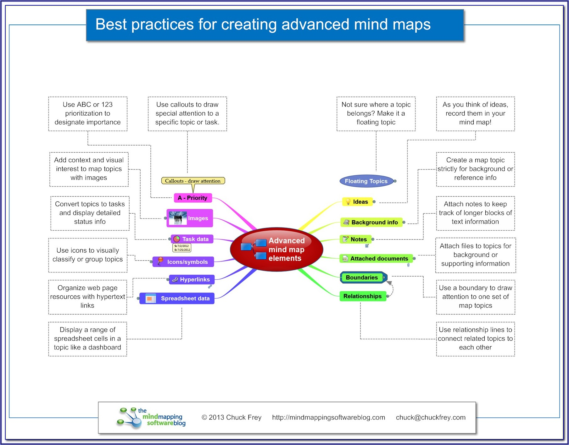 Visual Mind Mapping Software