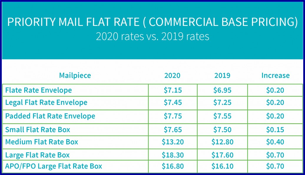 Flat Rate Envelope Postage 2020