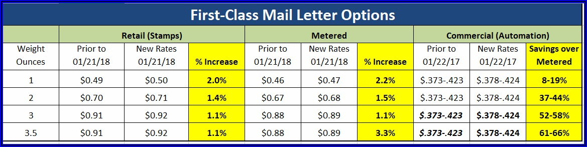 Usps Postage Rates 2019 Padded Envelope