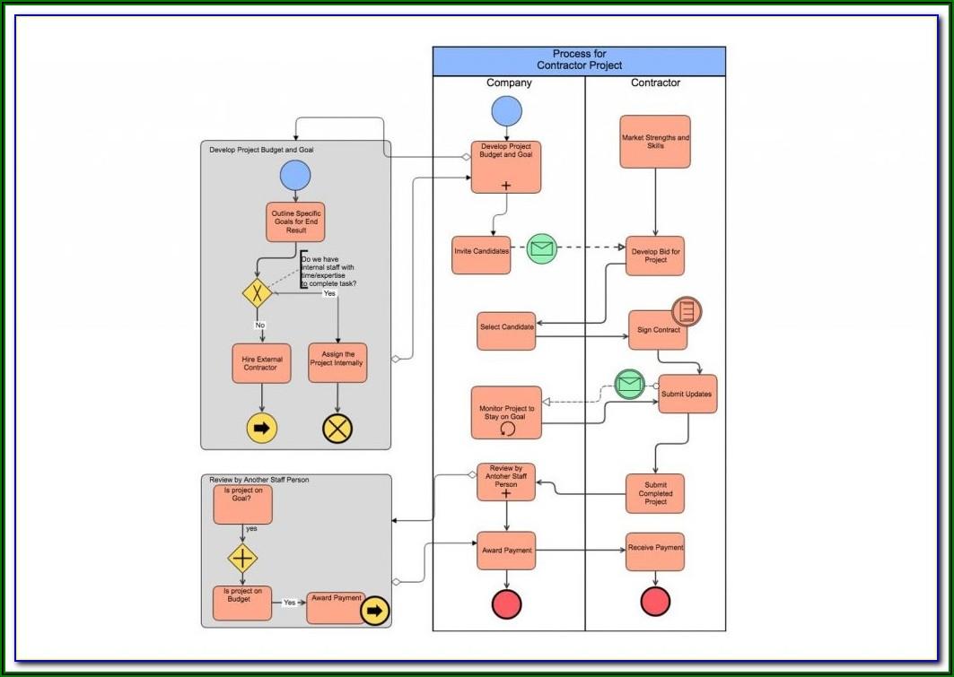 Free Process Diagram Tool