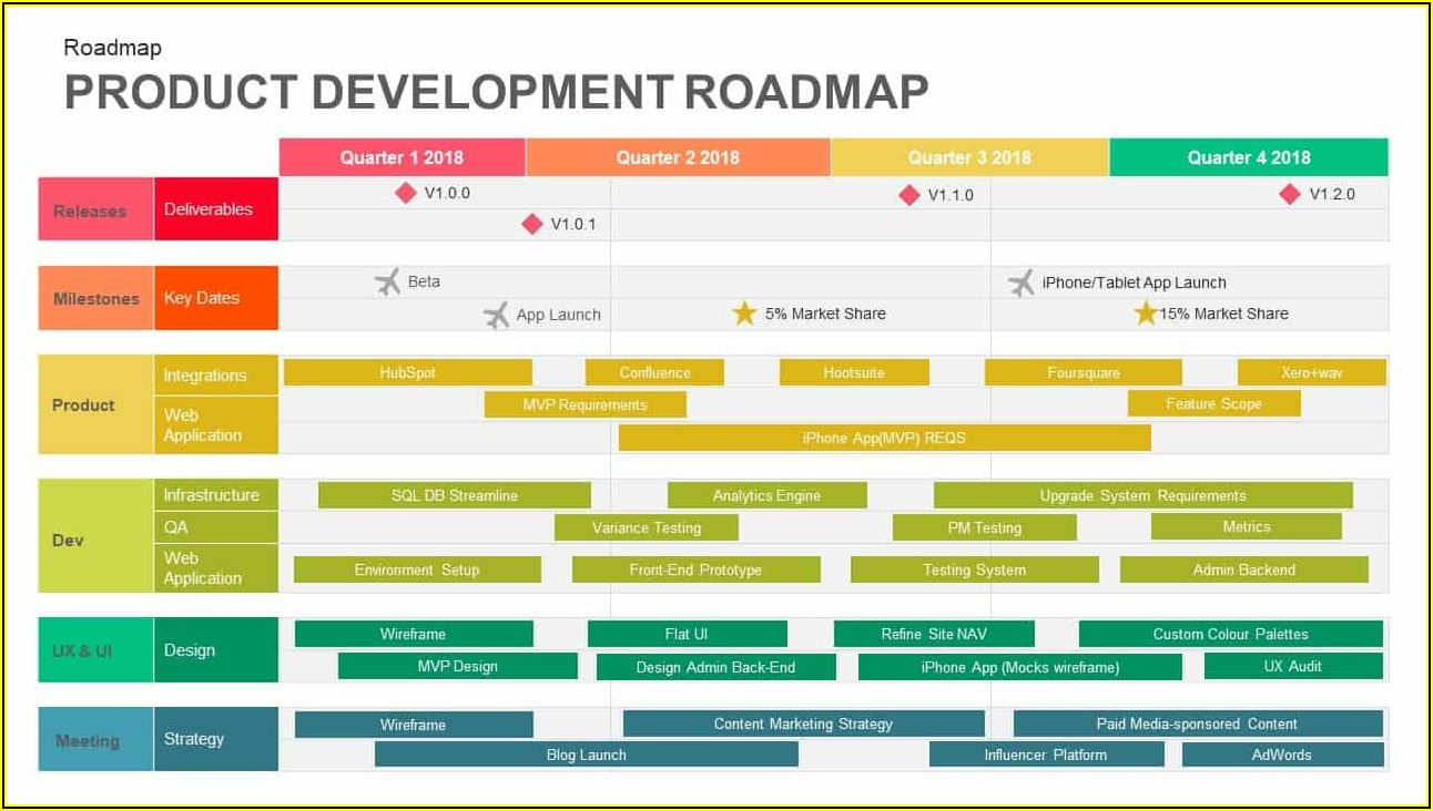 Free Product Roadmap Template Powerpoint