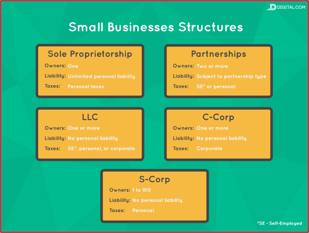 Steps To Forming An Llc In Illinois