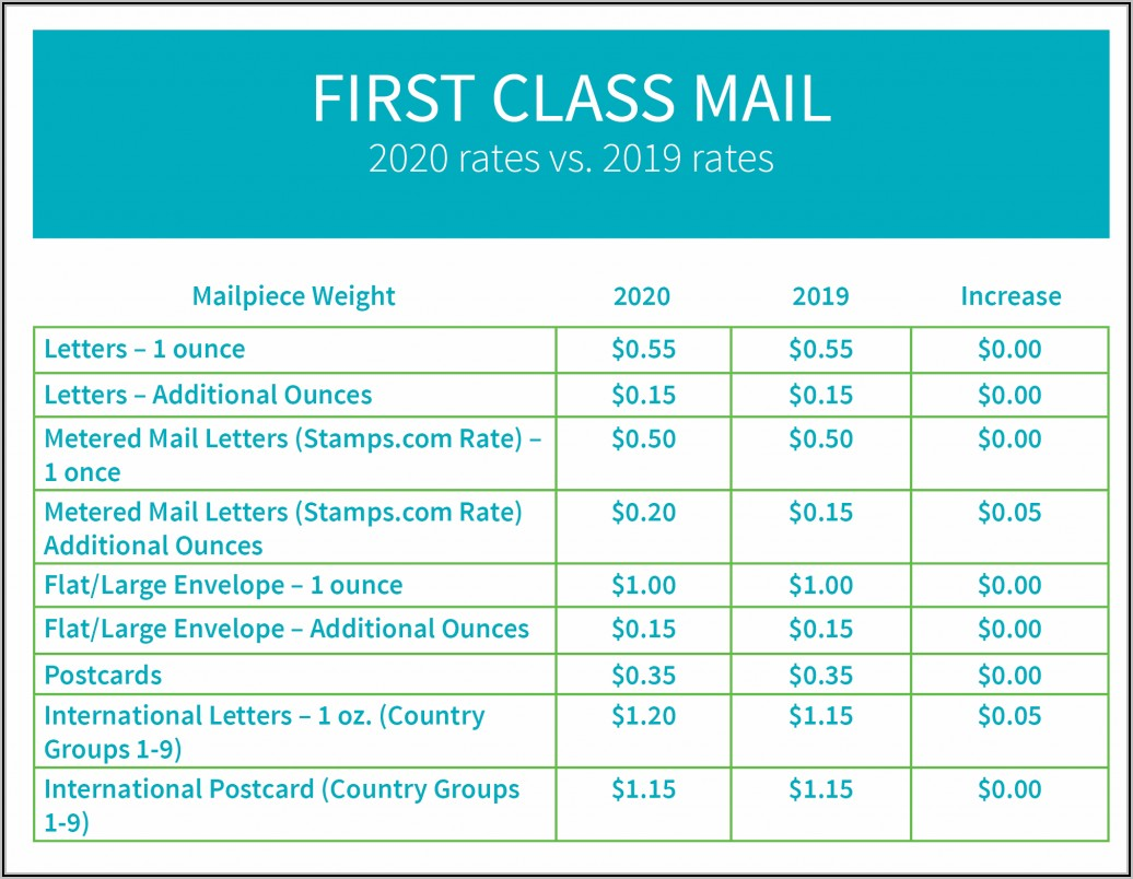 Usps Flat Rate Envelope Cost 2020