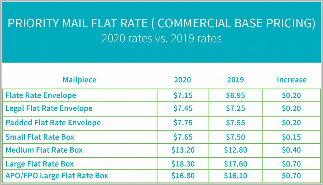 Usps Flat Rate Envelope Rates 2019