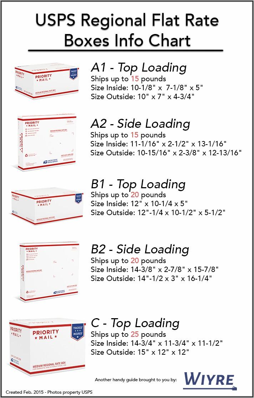 Usps Flat Rate Postal Boxes