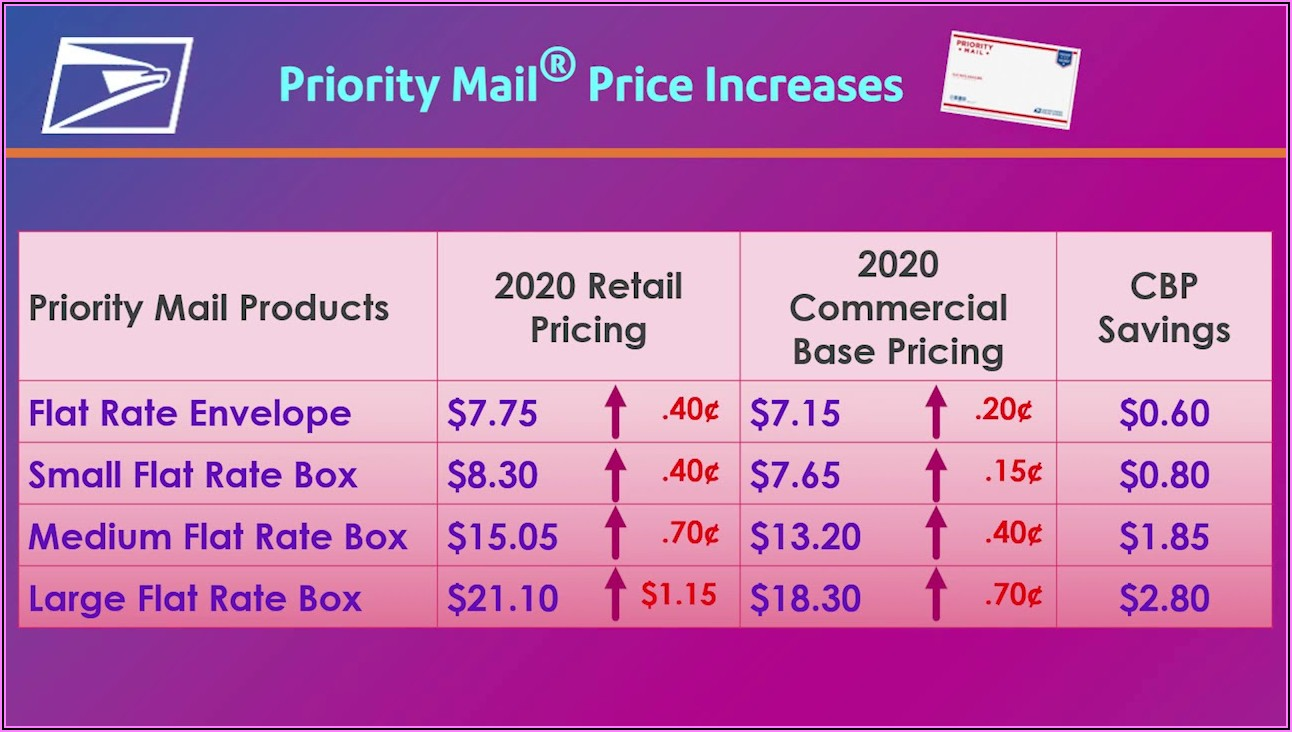 Usps Postage Rates Large Envelope 2020
