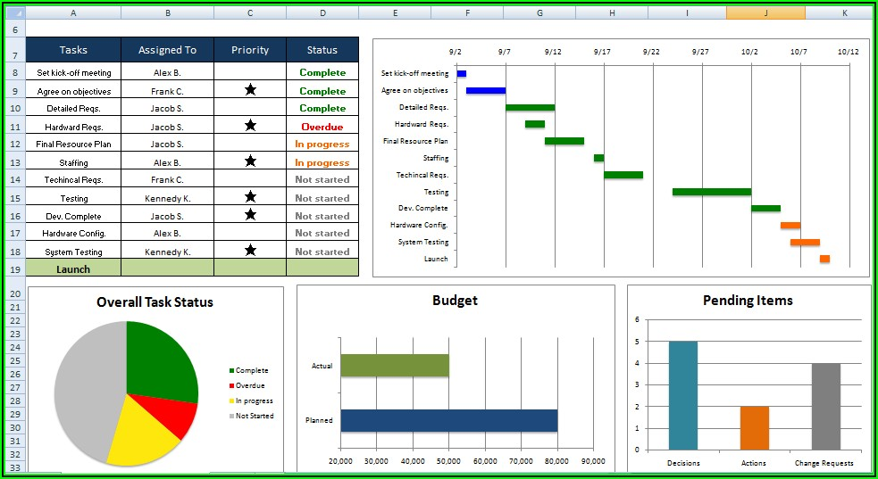 Ms Project Dashboard Templates