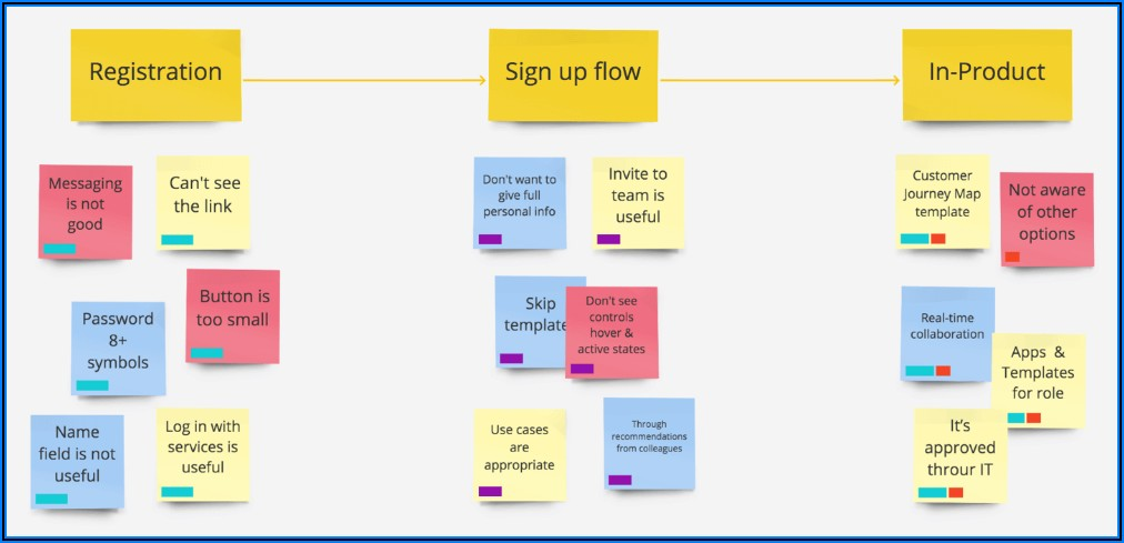 Online Process Mapping Tool Free