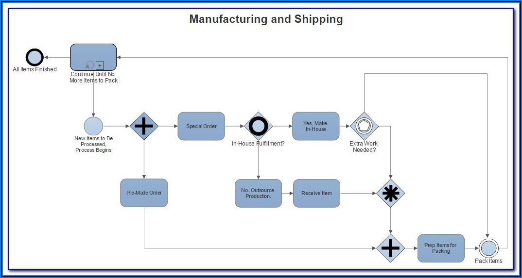 Online Process Mapping Tool