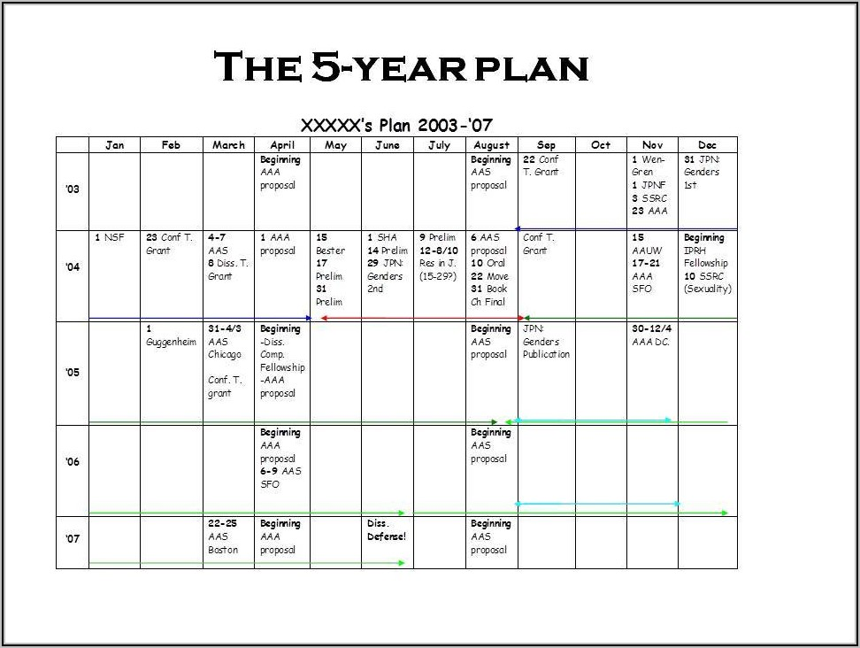 Yearly Business Plan Sample