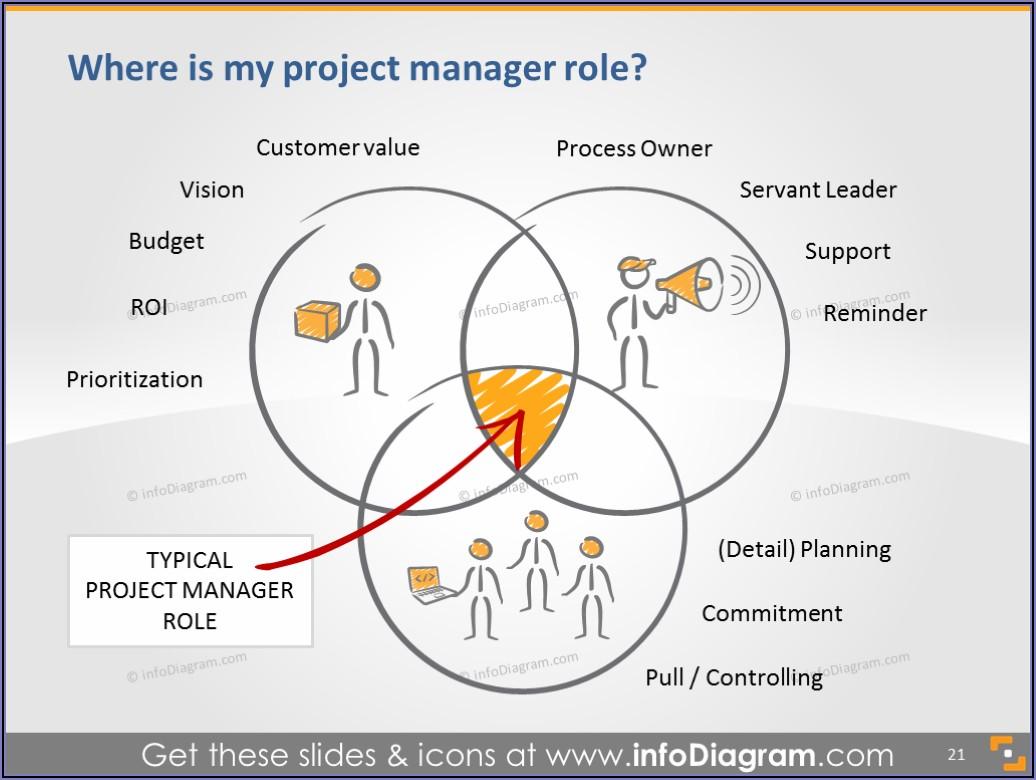 Agile Project Management Ppt Template