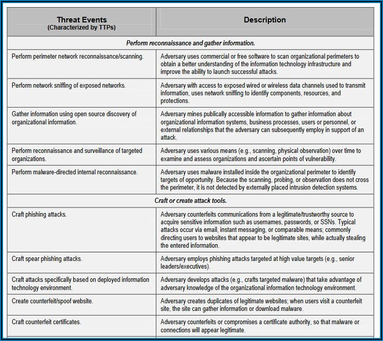 Cyber Security Assessment Report Template