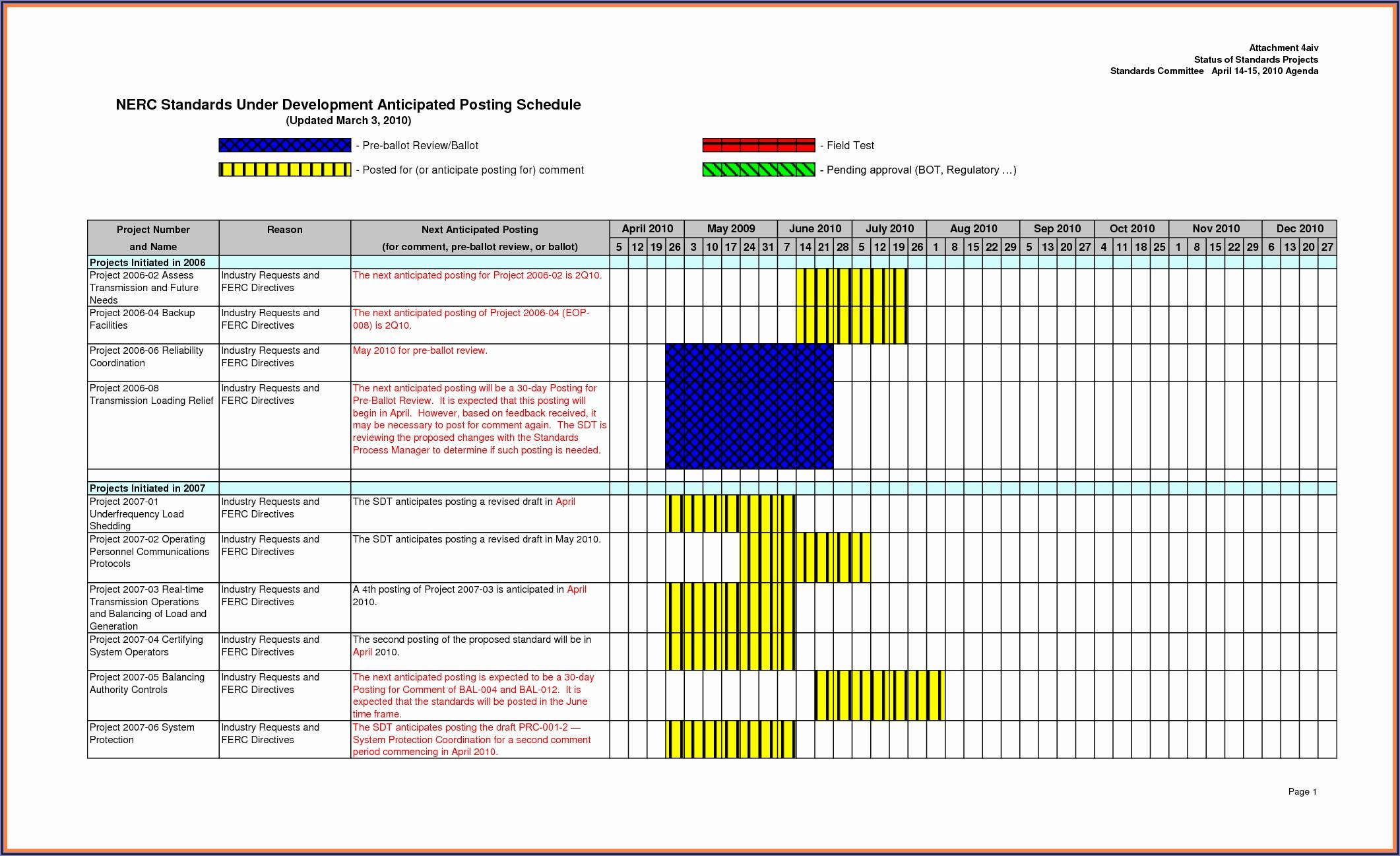 Project Management Dashboard Template Smartsheet
