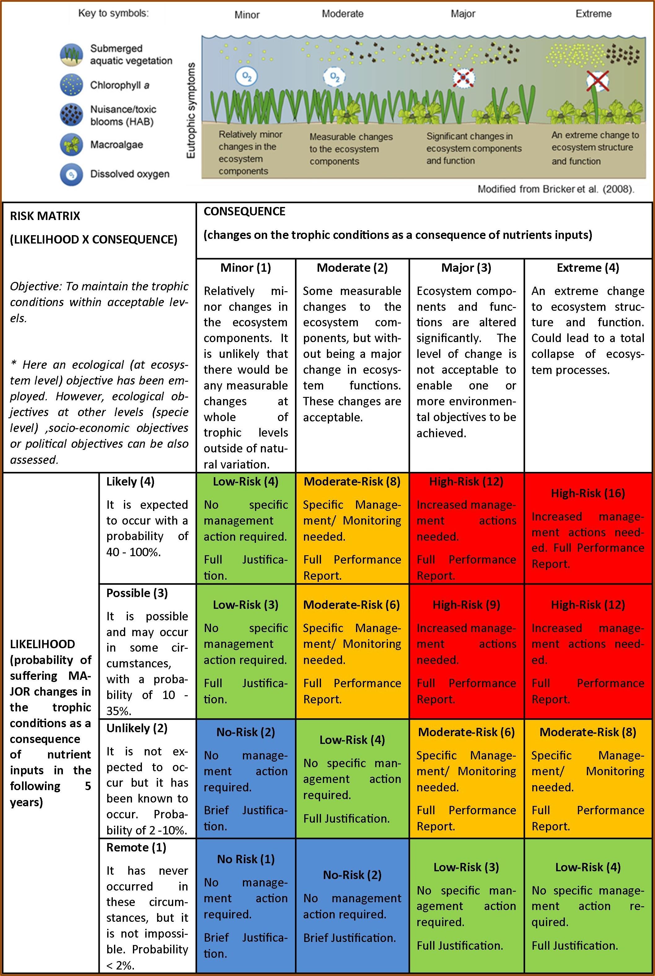 Sports Venue Risk Assessment Template