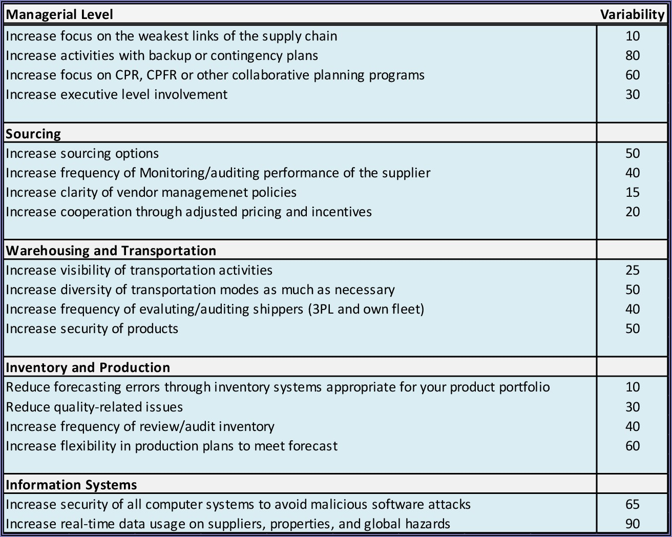 Supply Chain Security Risk Assessment Template