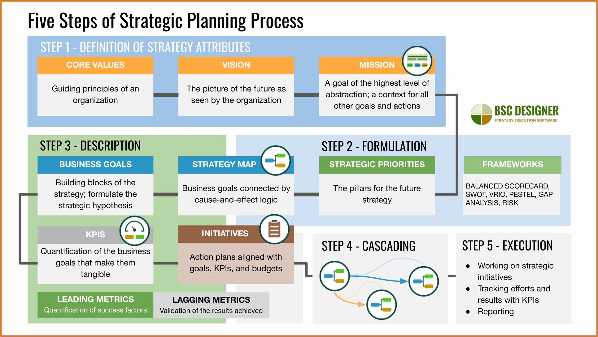 University Department Strategic Plan Template