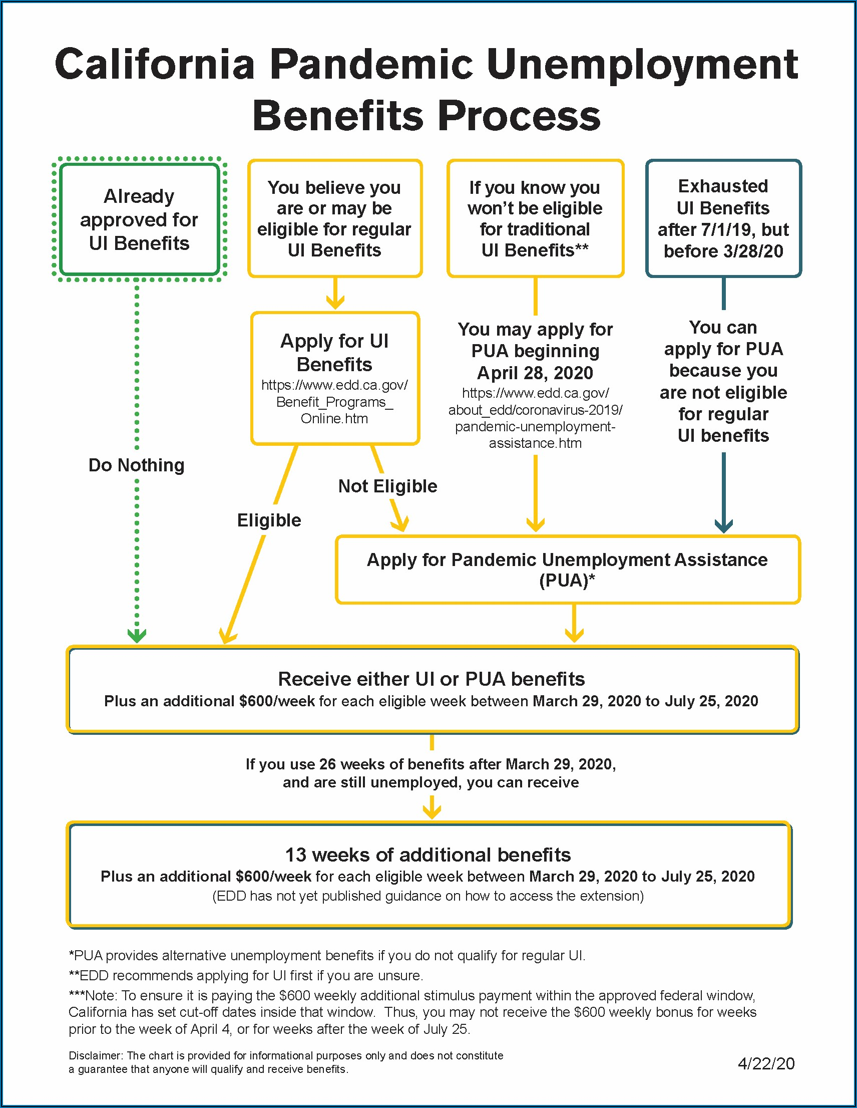 Edd Disability Claim Form Online