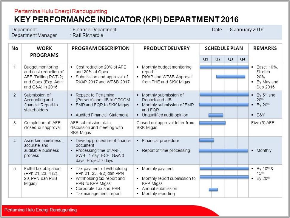 Finance Department Kpi Template