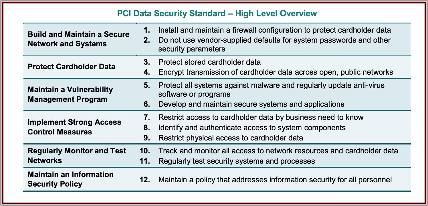 Pci Dss Compliance Policy Template Free