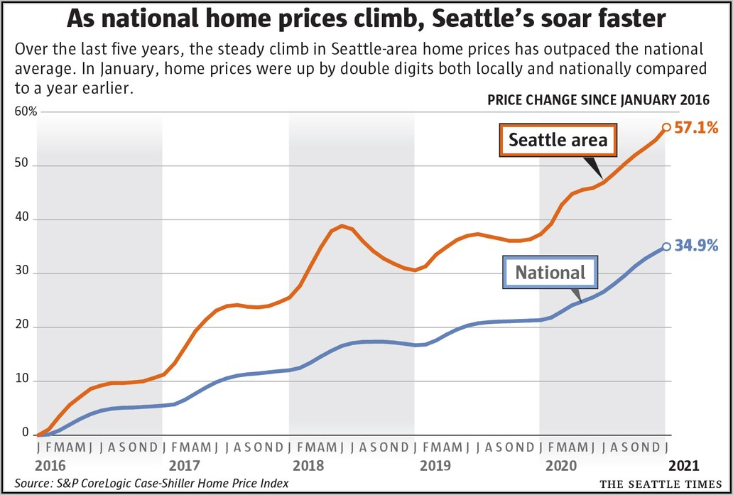 Zillow Home Value Index Map