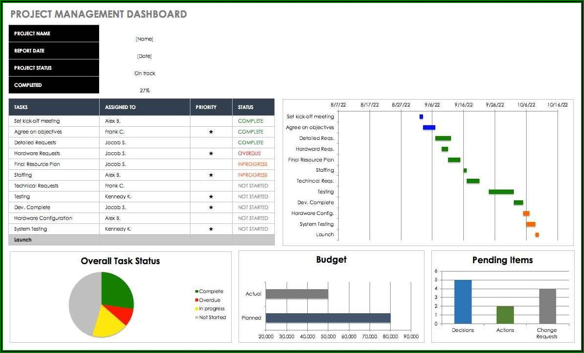 Free Excel Project Dashboard Templates