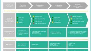 Customer Journey Map Ppt